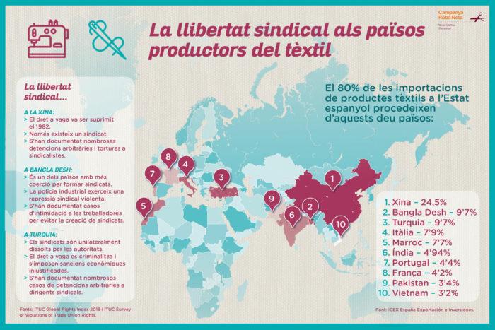 Sindicats indústria tèxtil